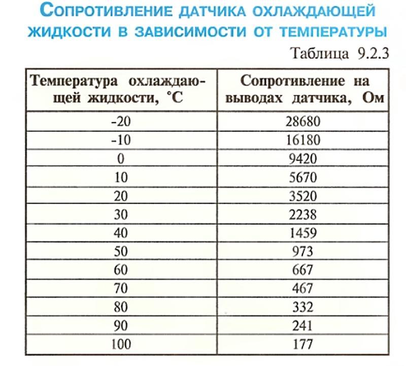 Таблица сопротивления ДТОЖ Лачетти от температуры