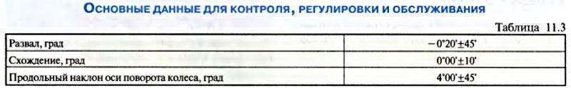 Передняя Подвеска Лачетти - Основные данные