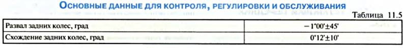 Задняя Подвеска Лачетти - Основные данные